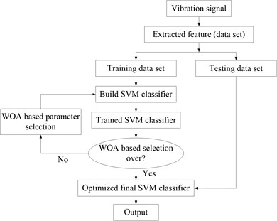 Flow chart for optimization of ISVM