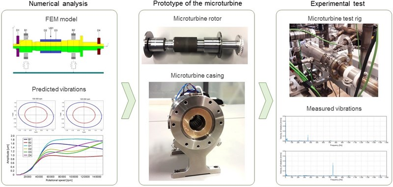 Investigation of dynamic properties of the microturbine with a maximum rotational speed of 120 krpm – predictions and experimental tests