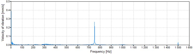 Vibration velocity spectrum of the microturbine casing at a speed of 44,940 rpm (749 Hz)