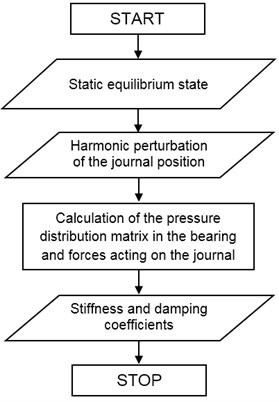 Simplified algorithm for calculating the dynamic coefficients of gas bearings