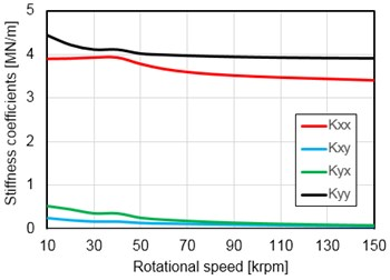a) Stiffness and b) damping coefficients of gas bearing (B1)