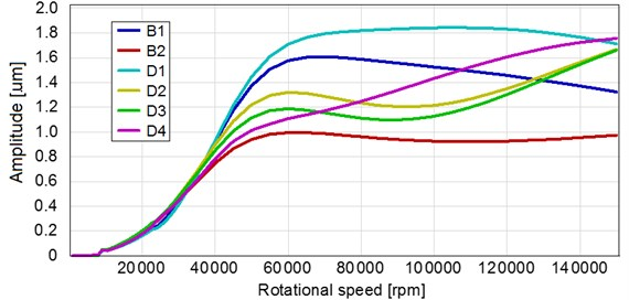 Vibration amplitudes of the microturbine rotor, calculated in the wide rotational speed range