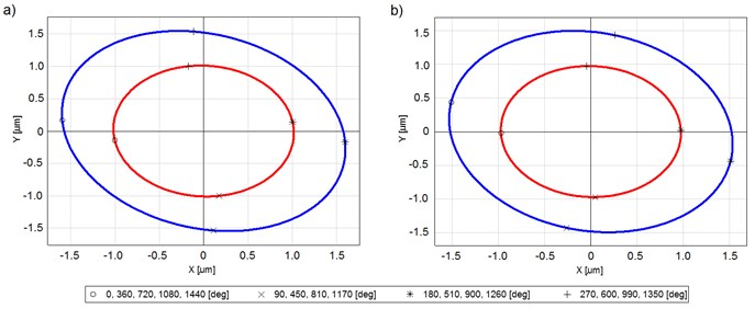 Vibration trajectories of bearing journals at a) 100 krpm and b) 120;  (blue line – bearing1, red line – bearing 2)