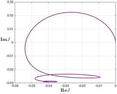 The LPRS for system Eq. (7) for d=1.2 and ω∈[0.5, 10]