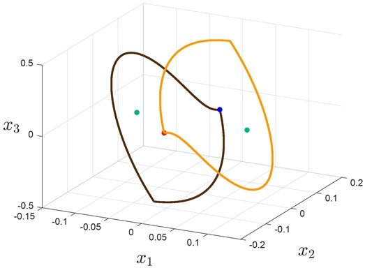 Trajectories with initial data from Table 3