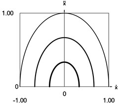 Dynamics of the system when h= 0 and p= 1 for the initial conditions of  motion t= 0, x0= 0, x˙0= –1 (thin line), t= 0, x0= 0, x˙(0)= –2/3  (line of medium thickness) and t= 0, x0= 0, x˙(0)= –1/3 (thick line)