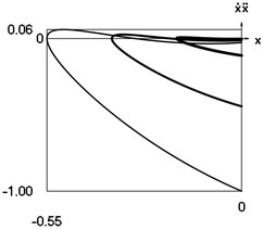 Dynamics of the system when h= 0.5 and p= 1 for the initial conditions of  motion t= 0, x0= 0, x˙0= –1 (thin line), t= 0, x0= 0, x˙(0)= –2/3  (line of medium thickness) and t= 0, x0= 0, x˙0= –1/3 (thick line)
