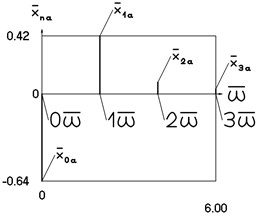 Amplitude frequency characteristics (constant part and first three harmonics) when h= 0 and p= 1