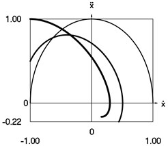 Dynamics of the system when the initial conditions of motion t= 0, x0= 0, x˙0= –1 and p=1 for h= 0 (thin line), h= 0.25 (line of medium thickness) and h= 0.5 (thick line)