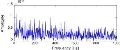 Time-domain waveform of the selected bearing' data  at 2297th minute with the corresponding envelope demodulation spectral