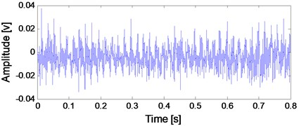 Time-domain waveform of the de-noised signal presented on Fig. 6(a) using WDUNC