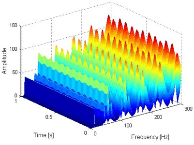 Two and three-dimensional FSWT analysis results of the simulation signal presented on Fig. 1(a)