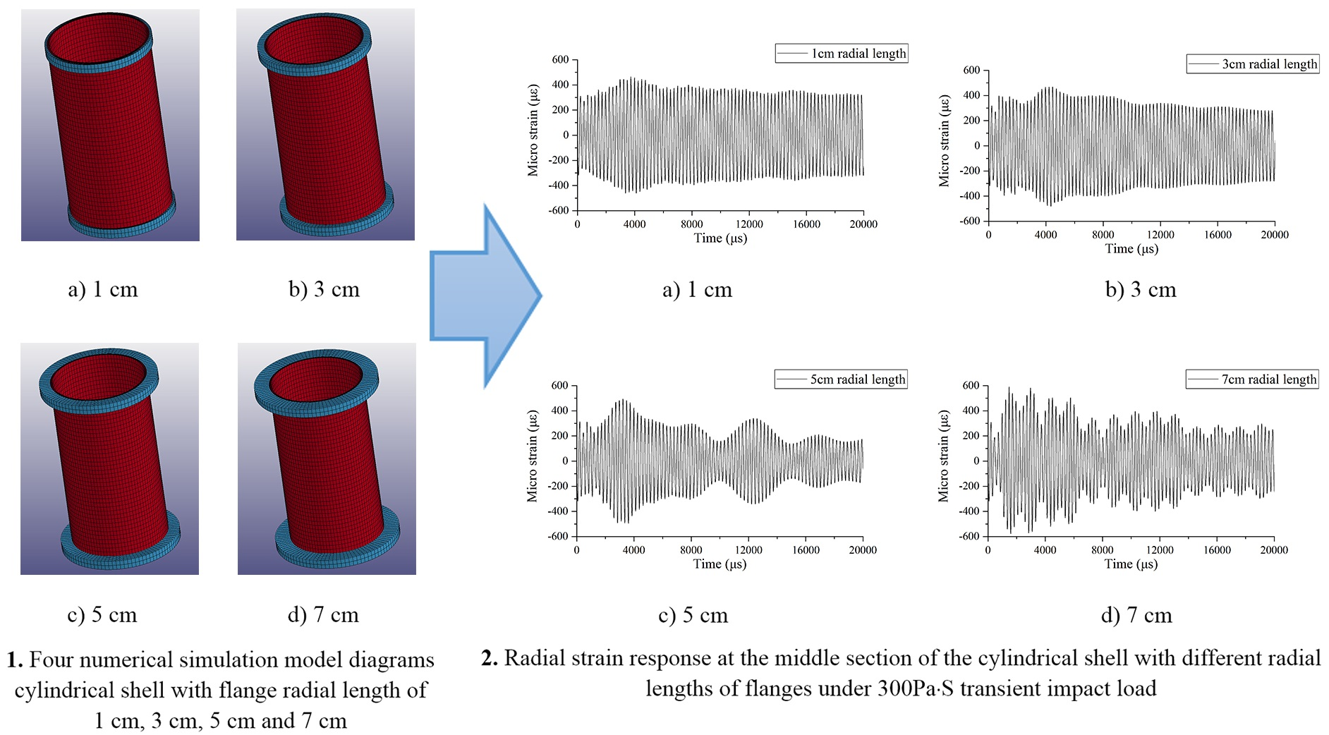 Numerical simulation of the effect of flange radial length on strain growth of cylindrical containment vessels