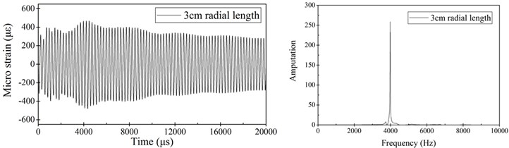 Radial strain response at the middle section of the cylindrical shell with  different radial lengths of flanges under 300 Pa·S transient impact load