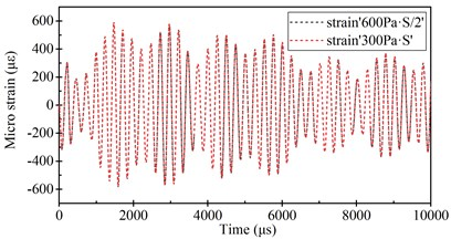 Radial strain response at the middle section of the cylindrical shell with  7 cm radial lengths of flanges (under 600 Pa·S transient impact load)  and one half of response (under 300 Pa·S transient impact load)