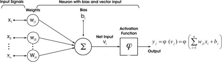 Single neuron in MLP network [36]