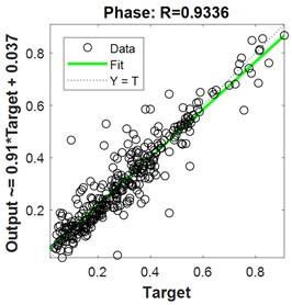 Regression for 2-hidden layers of {22 25 neurons}