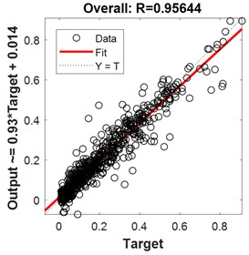Regression for 2-hidden layers of {13 12 neurons}