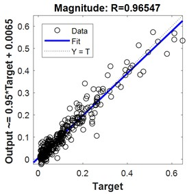 Regression for 2-hidden layers of {18 24 neurons}