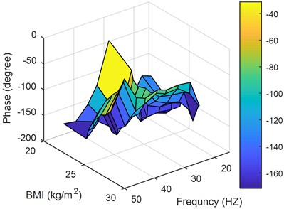 Performance for the 3rd posture versus BMIs and frequencies: a) magnitude, b) phase