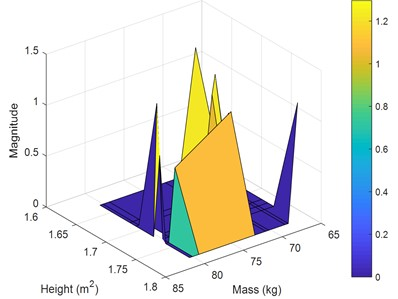 Performance for the 3rd posture at 17 Hz versus masses and heights: a) magnitude, b) phase