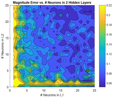 Non-normalized RMSE versus numbers of neurons in 2-layer: a) magnitude, b) phase