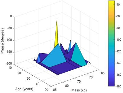 Performance for the 3rd posture at 17 Hz versus ages and masses: a) magnitude, b) phase