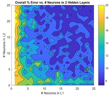 Non-normalized MAE versus numbers of neurons in 2-layer: a) magnitude, b) phase