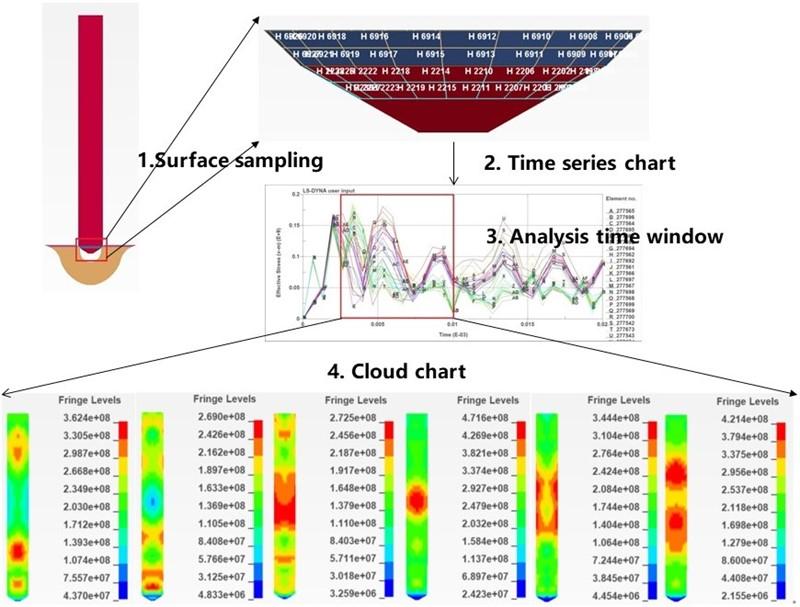 Dynamic analysis of impact on needle valve assembly