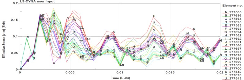 Needle valve's time series diagram of equivalent stress
