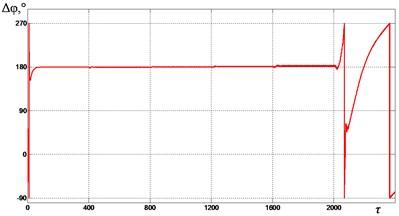 Mutual phase shift Δφ between  the unbalances at ωe= 1.85