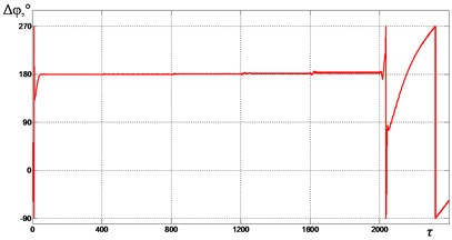 Mutual phase shift Δφ between  the unbalances at ωe= 2.0