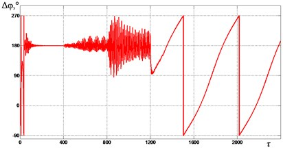 Mutual phase shift Δφ between  the unbalances at ωe= 2.4