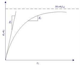 The relation between σ1-σ3 and ε1
