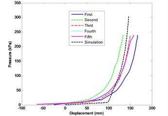The average pressure along the displacement curve of five tests of the fourth batch and simulation