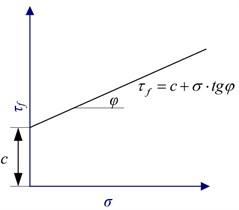 Principle of direct shear test