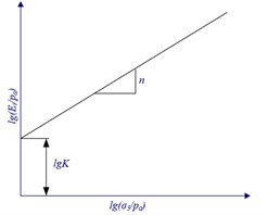 Principle of confined compression test