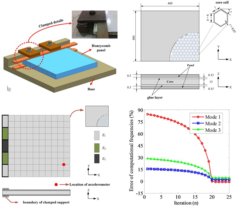 Stiffness identification of boundary conditions by using thin-layer element for parameterization