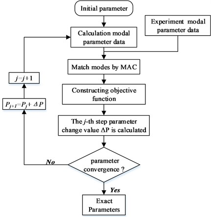 The flow chat of elastic parameters identification