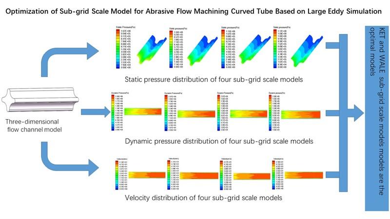 Optimization of sub-grid scale model for abrasive flow machining curved tube based on large eddy simulation