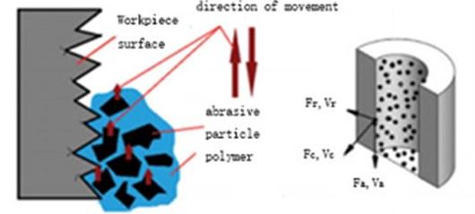 Schematic diagram of abrasive flow polishing