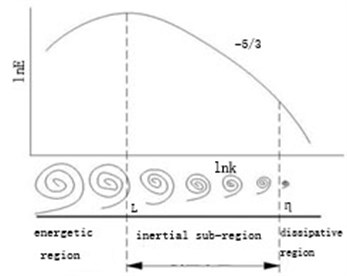 Schematic diagram of isotropic turbulent energy spectrum and feature scale