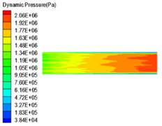 Dynamic pressure distribution of four sub-grid scale models