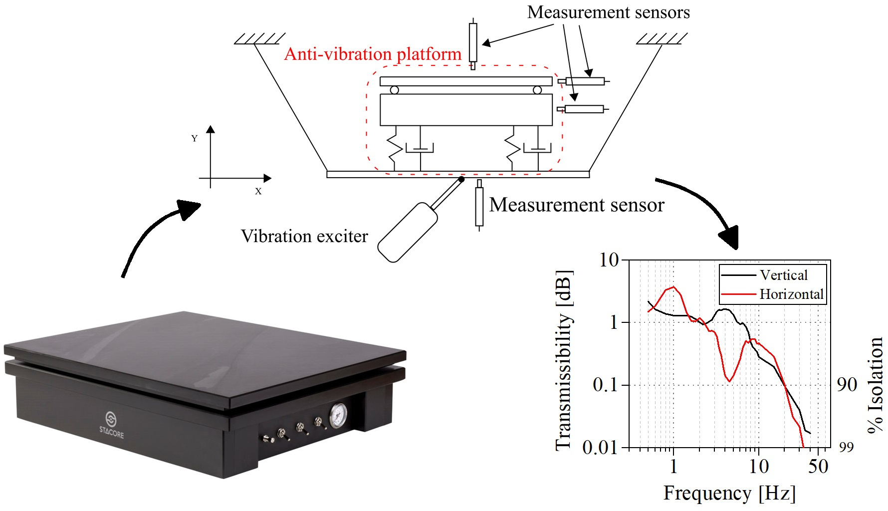 Vibration damping of the anti-vibration platform intended for use in combination with audio/music devices
