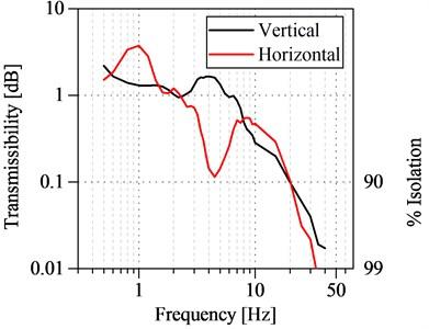Transmissibility of anti-vibration platform