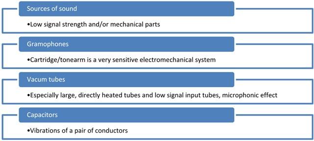 Vibration sources in audio sets