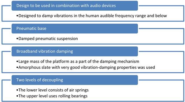 Characteristics of anti-vibration platform