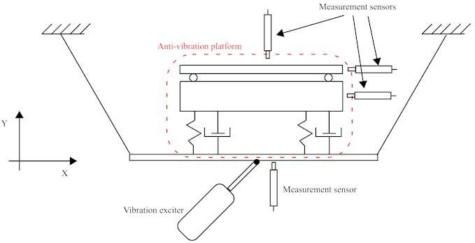 Measurement scheme