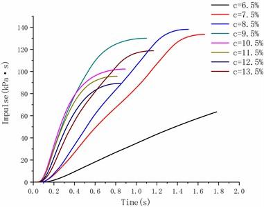 Curves of impulse versus time