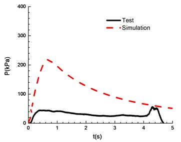 Comparison of test and simulation results (overpressure)